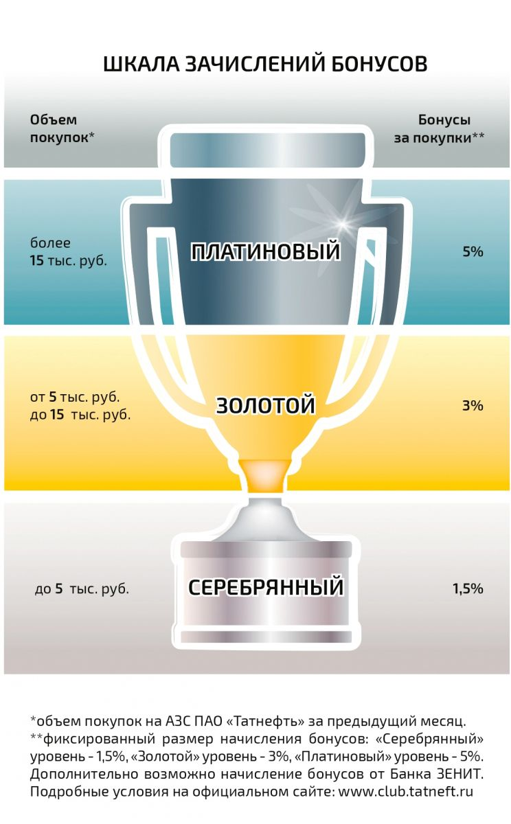 «Клуб чемпионов» - накопление бонусов Татнефть
